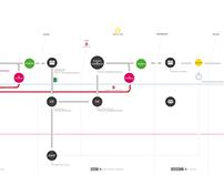 User Journeys and Blueprints