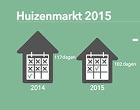 Ontwikkeling huizenmarkt 2015