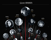 Who will win Games of Thrones? GOT
