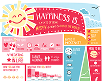 Infographic on Happiness!