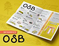 OSB :: Infográfico