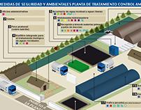 Infografía Planta Control Ambiental Colombia