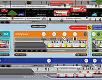 Transport For London's Assets