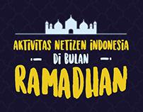 Aktivitas Netizen Indonesia di Bulan Ramadhan (2016)