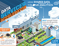 Intel Labs: Data Services Accelerator