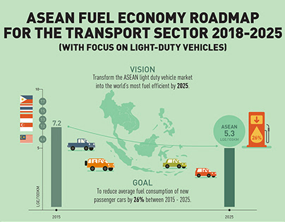 ASEAN Fuel Economy Roadmap for the Transport Sector