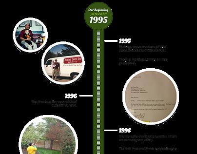 History & Timeline of Heritage Lawns & Irrigation