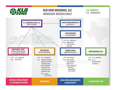 Powerpoint Organizational Chart