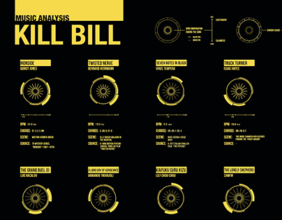 """""""Kill Bill"""" Visualization poster"""