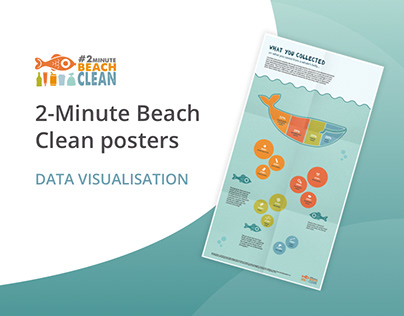 2-Minute Beach Clean infographic posters