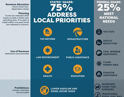 Carbon Block Grants infographics