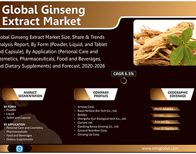 Ginseng Extract Market Size