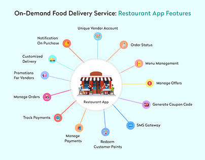 Food Delivery Service [Restaurant App Feature]