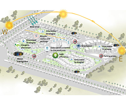 Urban Design project | LEED-ND Standards