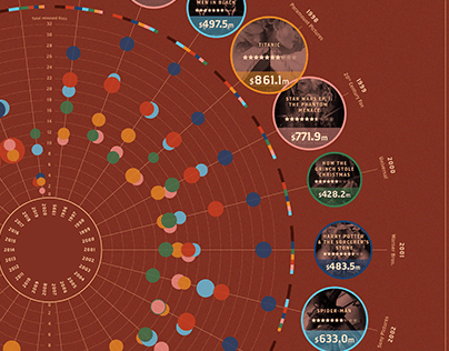 WHO'S GROSSED THE MOST? Film data visualisation