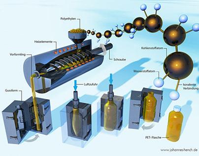 Technical (Technische Infografiken)