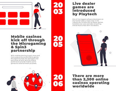 The Timeline of Online Gambling 1994-2020