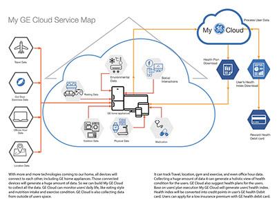 My GE Cloud Service Design