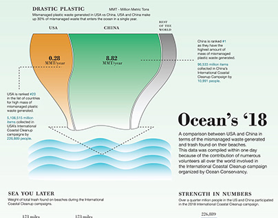 Ocean's '18 - Data Visualization