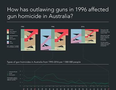 Guns in Australia