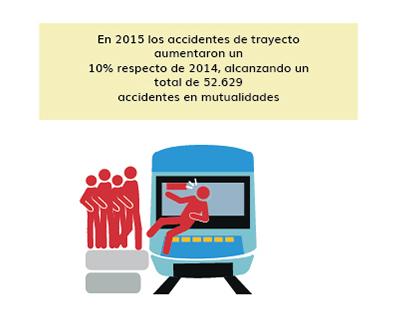 Infografía: Accidentes de trayecto