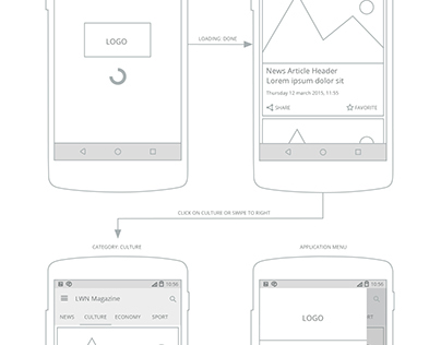 Wireframe concept for LWN Mag Android app