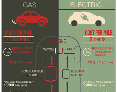 Gas Cars verses Electric Cars
