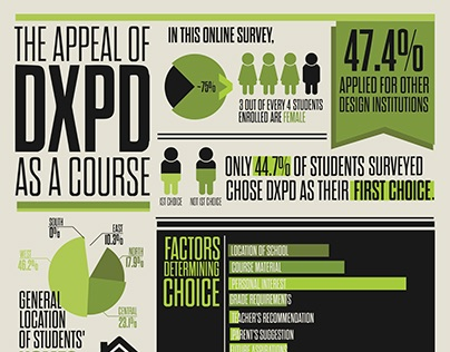 DXPD Infographic