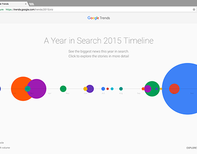 Google Year in Search Interactive Timeline