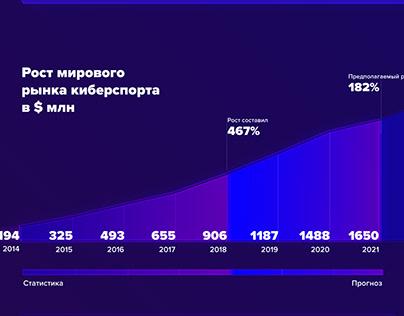 Esport Market Infographic