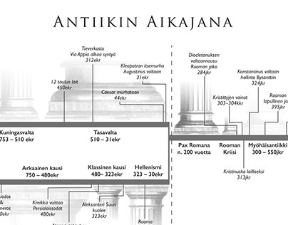 Timeline of antiquity