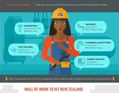 More women in Trades Infographic