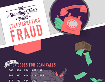 The Startling Facts About Telemarketing Fraud