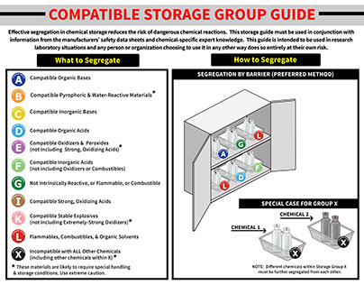 Properly Storing Chemicals-Instructional Handout