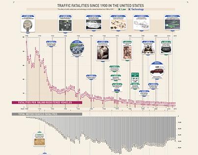 Traffic Fatalities since 1900 in the U.S.