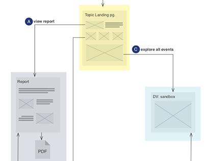 JPMorgan Chase Institute:Data VisualizationStorytelli
