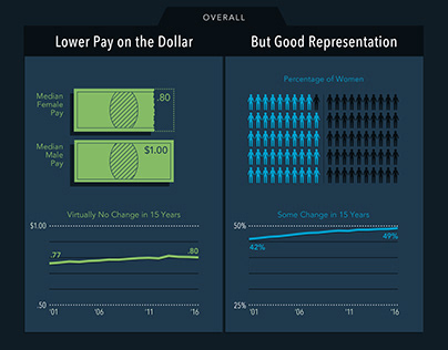 Women's Equity in Higher Ed Infographic