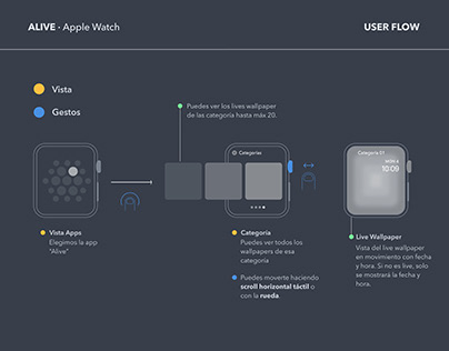 User Flow · Wireframes · Apple Watch · App