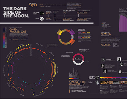 Pink Floyd Infographic