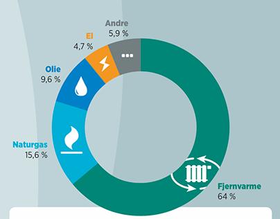 Dataformidling for Dansk Fjernvarme