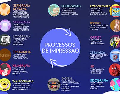 Infográfico - Processos de Impressão