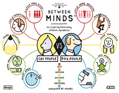 Mindjet: Between Minds Infographic Series