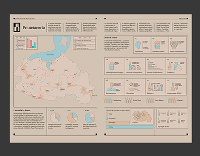 Re-explain Franciacorta Infographic & brand