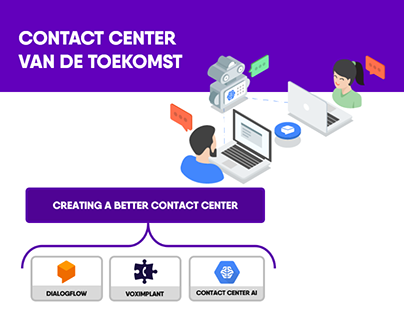 Contact center van de toekomst - Contact Center AI