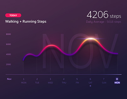Health Data UI (Mock up)