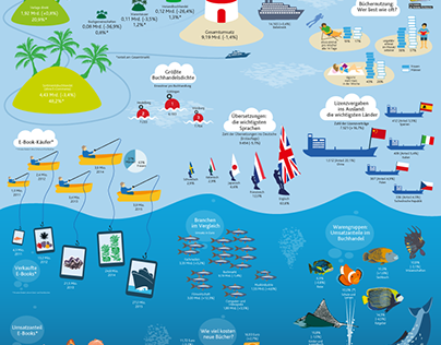 """Infographic Poster """"In the Ocean of Books"""""""