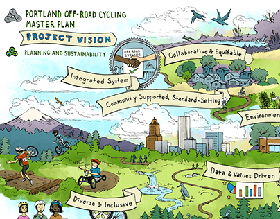 Portland Off-Road Cycling Plan