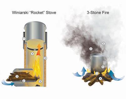 Winiarski Rocket Stove