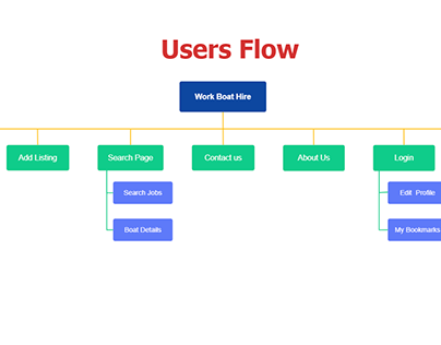 User Flow Design For WORKBOAT HIRE
