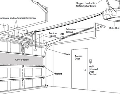 Parts of a Garage Door and How They Work